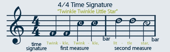 Lesson 1: Note values, duration, and time signatures ...
