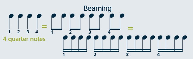 Learn how to read sheet music by counting musical notes