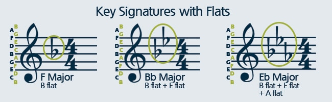 Learn how to play sheet music with flat key signatures.