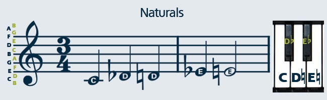 How to read sheet music with natural symbols.