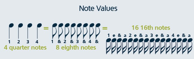 Learn to count musical notes