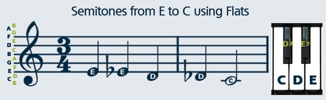 Learn how to read sheet music using flat notes.
