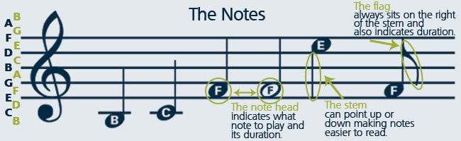 How To Read Sheet Music Step By Step Instructions