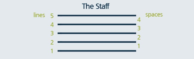 staff in music