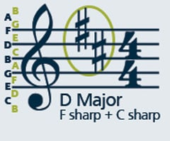 Sharp key signatures