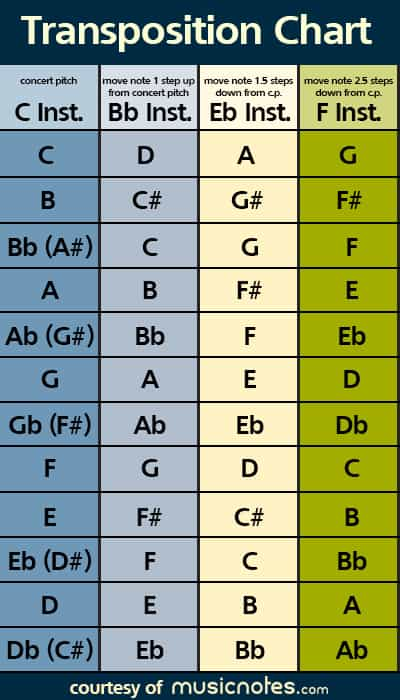 Music transposition chart