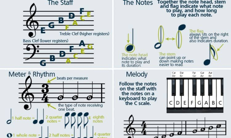 How to read hard piano notes pdf