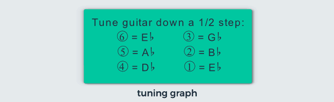 Guitar Tab Explained How To Read Guitar Tab Notation And Chord
