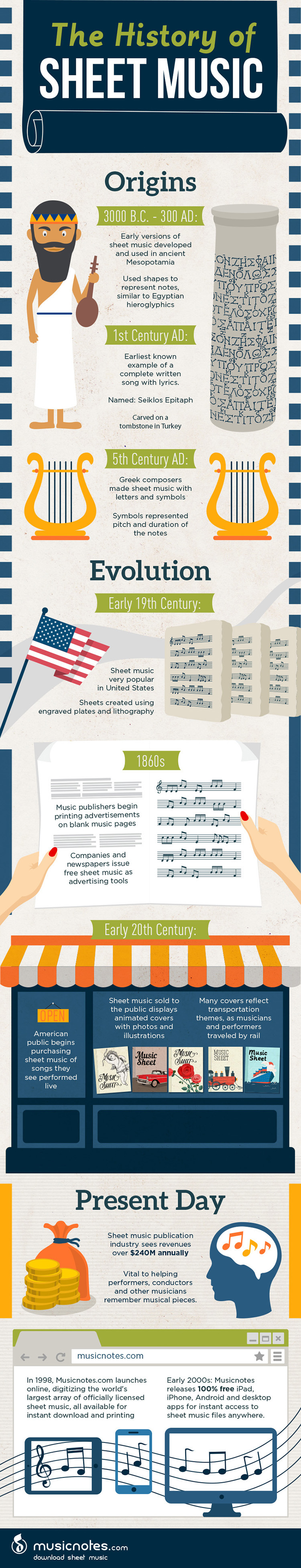 Music Notes History