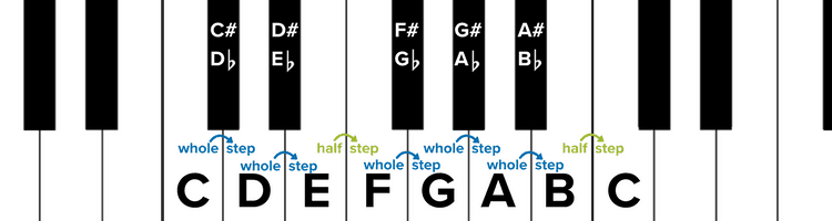 How To Read Sheet Music: Step-by-Step Instructions — Musicnotes Now
