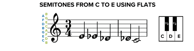 Semitone From C to E Using Flats