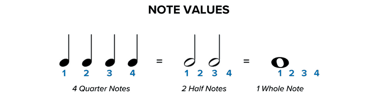How To Read Sheet Music: Step-by-Step Instructions