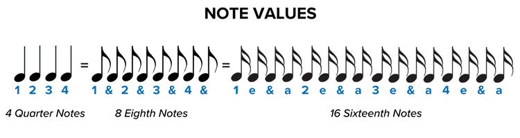 How To Read Sheet Music Step By Step Instructions Musicnotes Now