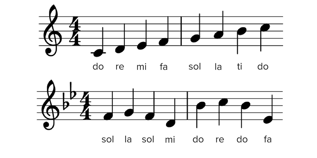 Solfege What Is It And How Is It Used Musicnotes Now