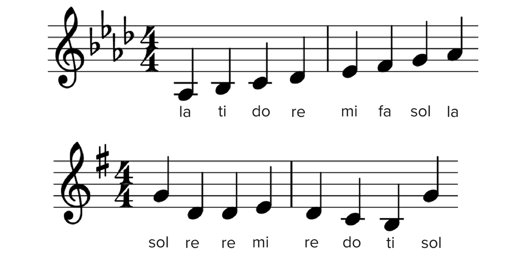 Solfège: What Is It, And How Is It Used? — Musicnotes Now