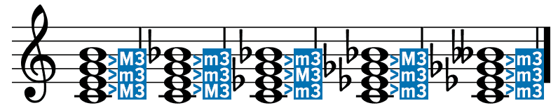An Introduction To Jazz Theory Musicnotes Now