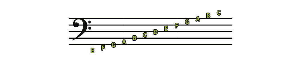 https://www.musicnotes.com/now/wp-content/uploads/Bass-Clef-with-Note-Names-e1534887470770.png