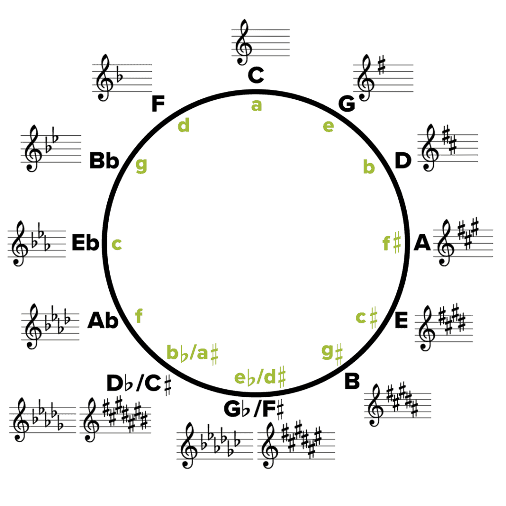 photograph relating to Printable Circle of Fifths Wheel named Circle of Fifths Consultant: Why and How Is It Applied? Musicnotes Previously