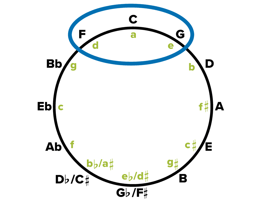 photograph regarding Printable Circle of Fifths Wheel titled Circle of Fifths Expert: Why and How Is It Utilized? Musicnotes At present