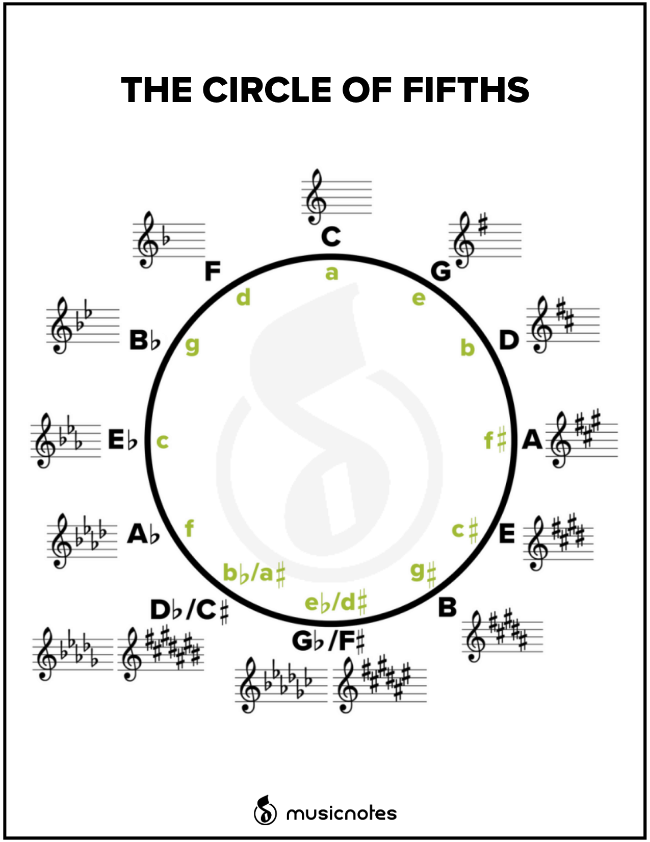 picture about Printable Circle of Fifths identify Necessary Songs Principle Textbooks (With Absolutely free Printables