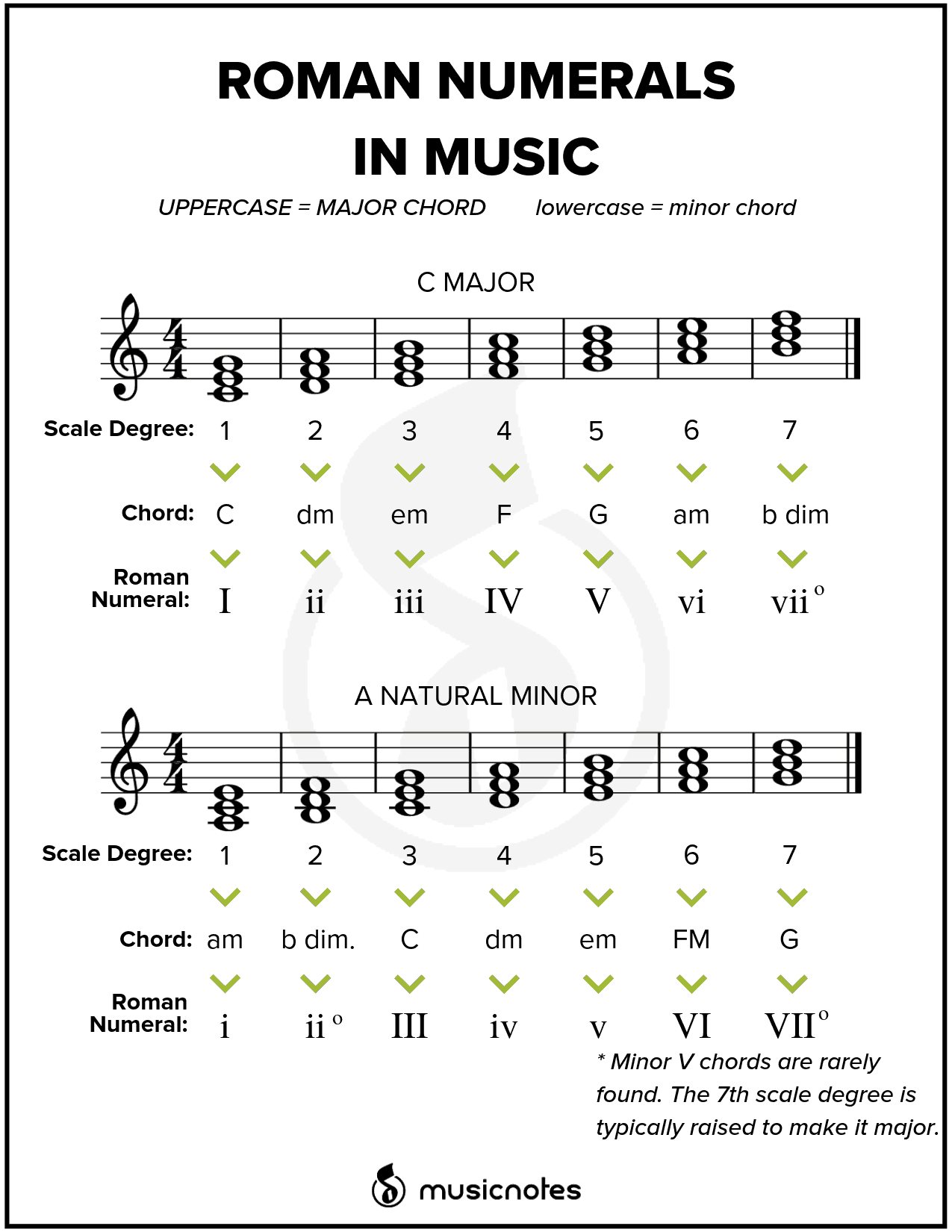 image regarding Music Practice Chart Printable Free known as Crucial Tunes Basic principle Books (With Absolutely free Printables