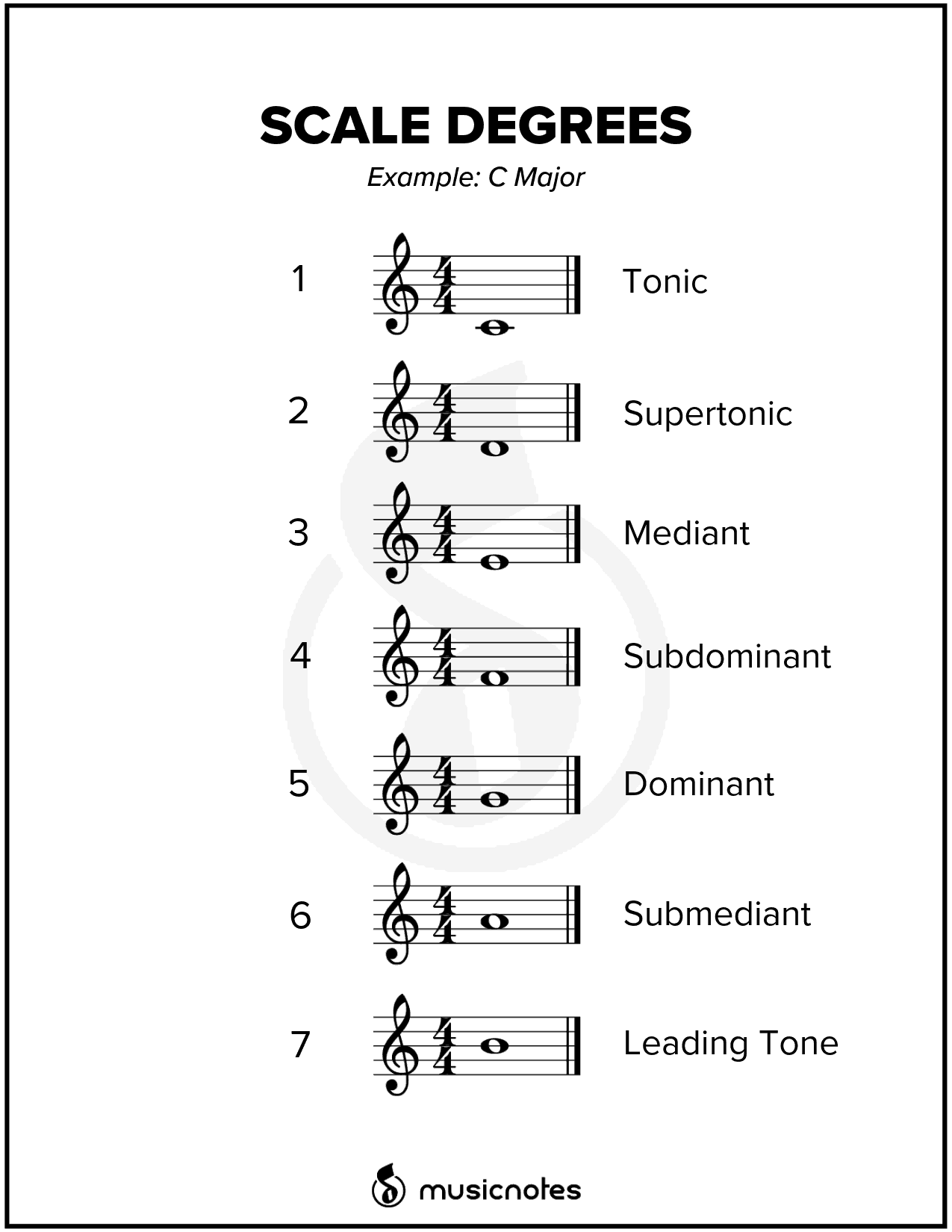 photograph about Piano Scales Printable identify Critical New music Basic principle Books (With Absolutely free Printables