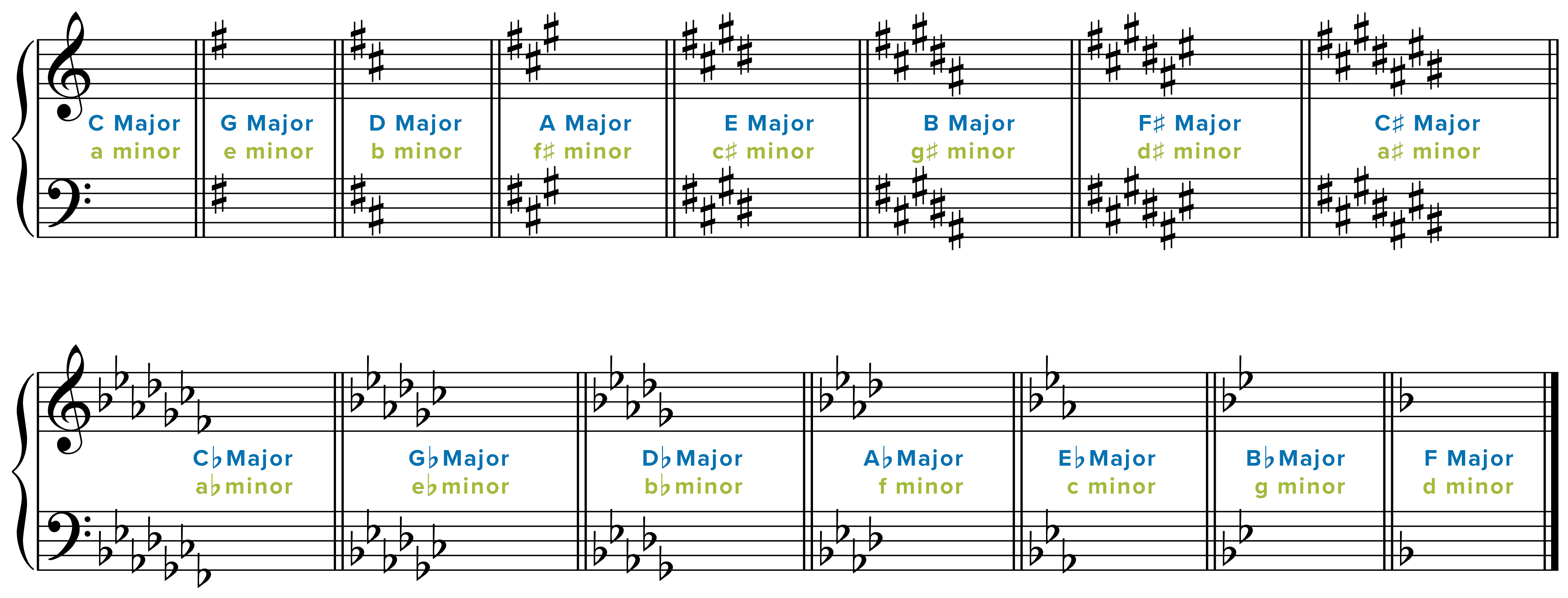 10 Tips And Tricks For Sight Reading Music Musicnotes Now