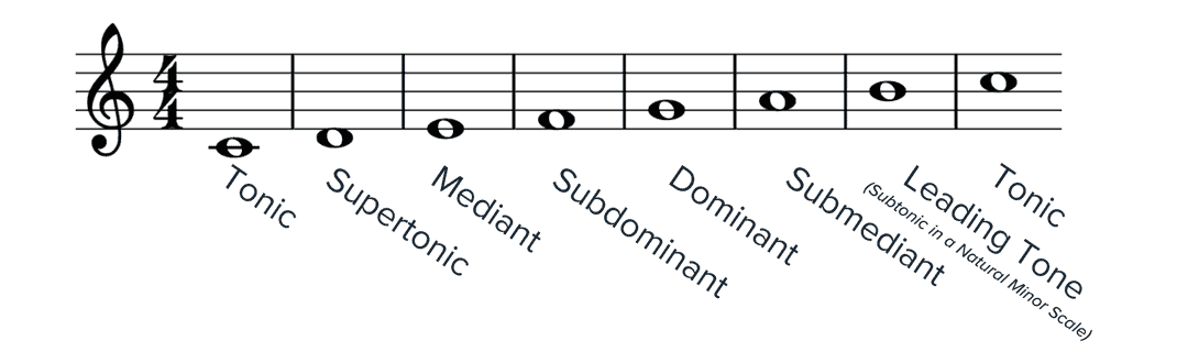 Glossary Of Musical Terms Musicnotes Now