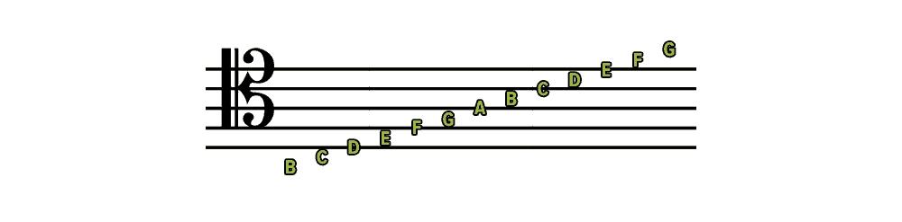 A Complete Guide to Musical Clefs: What Are They and How to