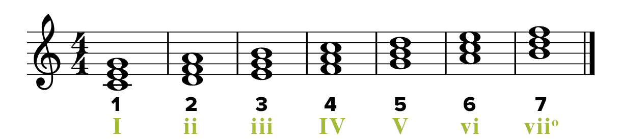 Roman Numeral Analysis in Music — Musicnotes Now